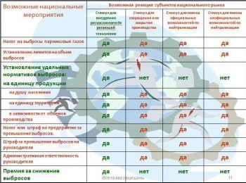 Таблл 3 эколоия