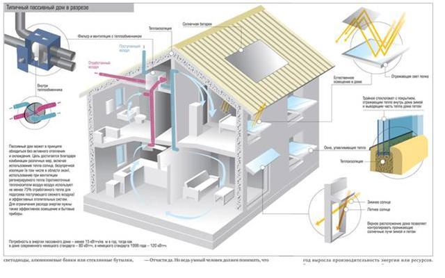Новые технологии помогут отдалить дефицит ресурсов и экологические катастрофы. Типичный пассивный дом в разрезе ( Фото 2
