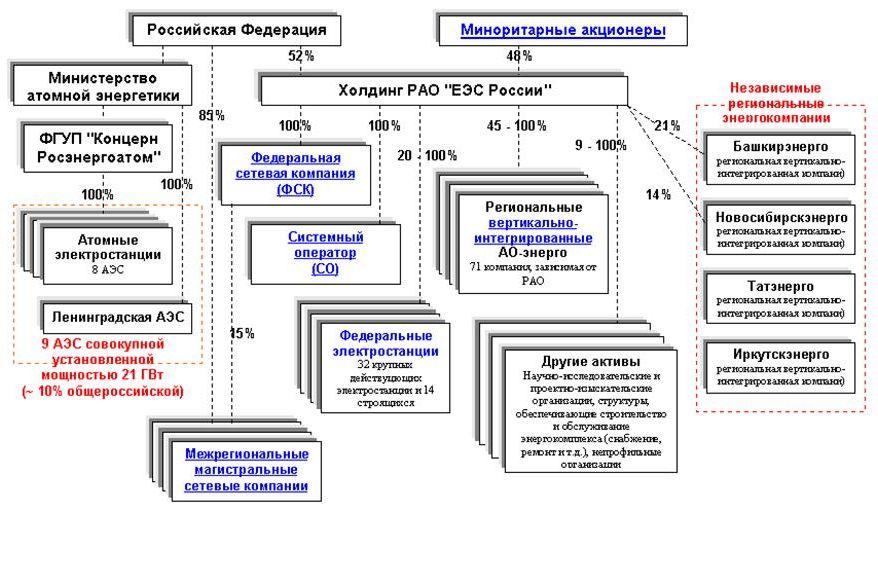 Структура электроэнергетики