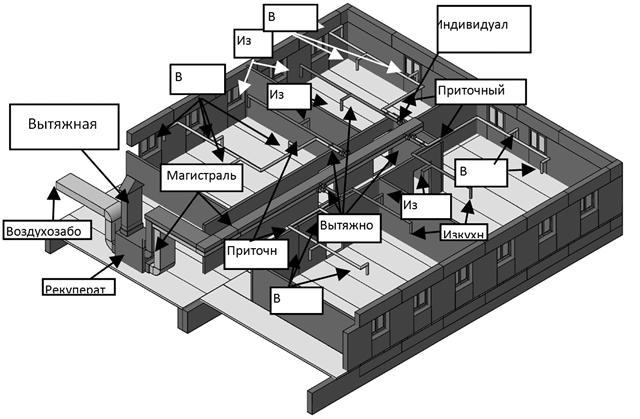 Рисунок 2 – Система вентиляции