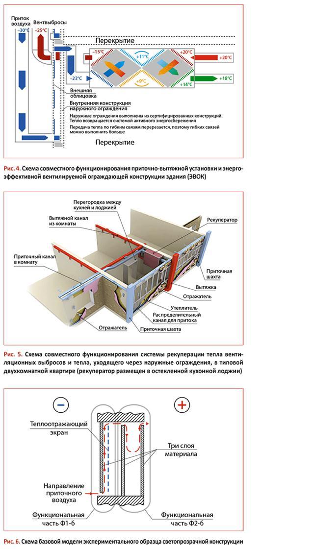 Подробная схема приточной вентиляции  ее устройство и