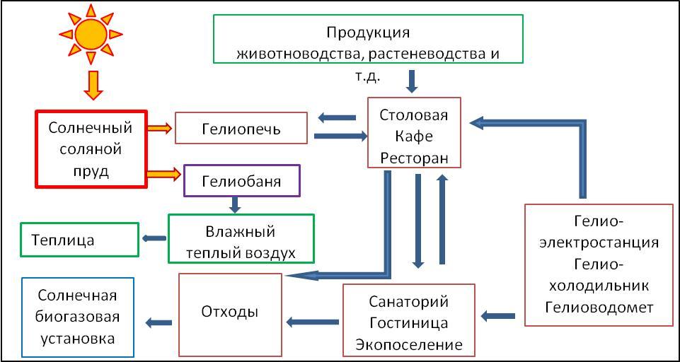3 – Схема интегрированного