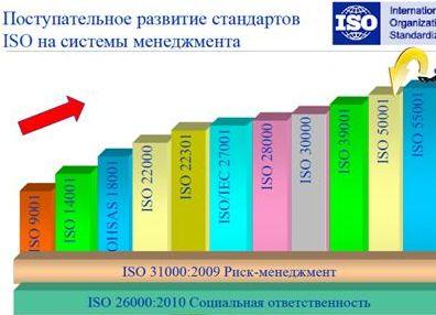 Учебная программа подготовки энергоаудиторов по стандарту исо 50001 стандартизация и сертификация фз о техническом регулировании №146