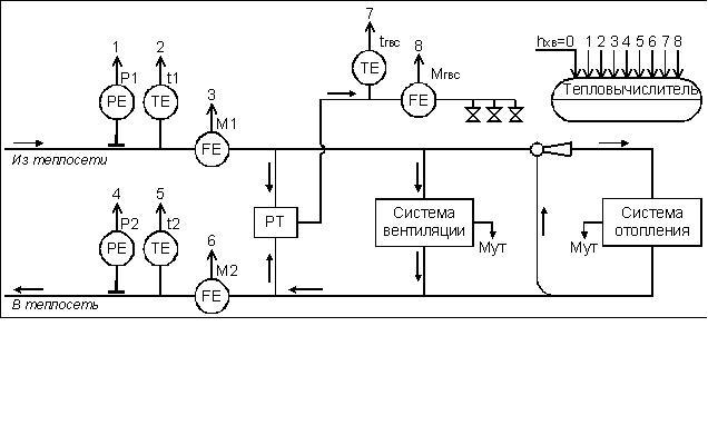 Схема измерений в открытой
