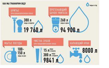 Потери воды
