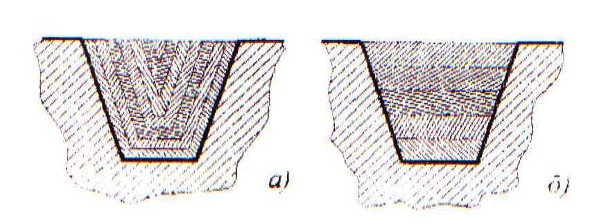 Схемы резания: а) одинарная;