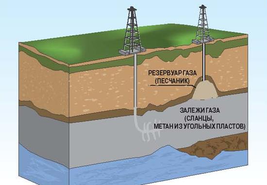 Сл. газ принцип схема