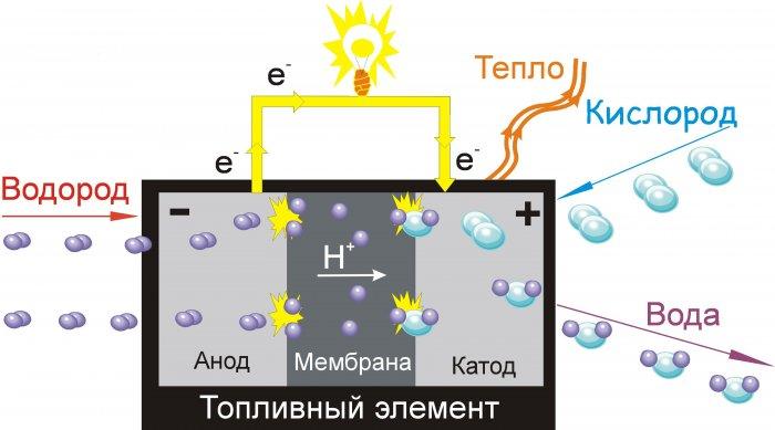 типов топливных элементов