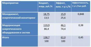 табл 1 ИНЭС доклад