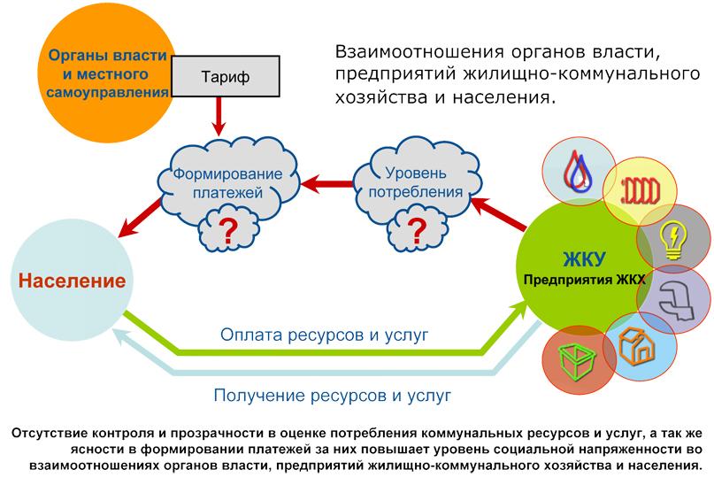 Схема взаимодействия органов