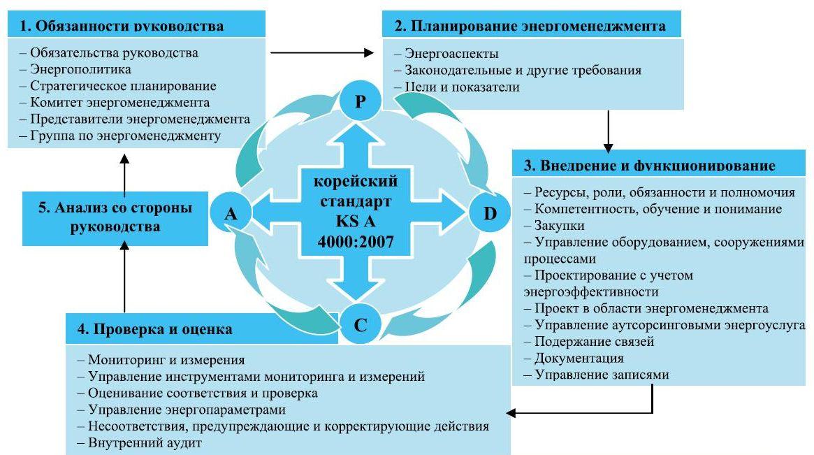 Рабочей группы ИСО/ТК 242